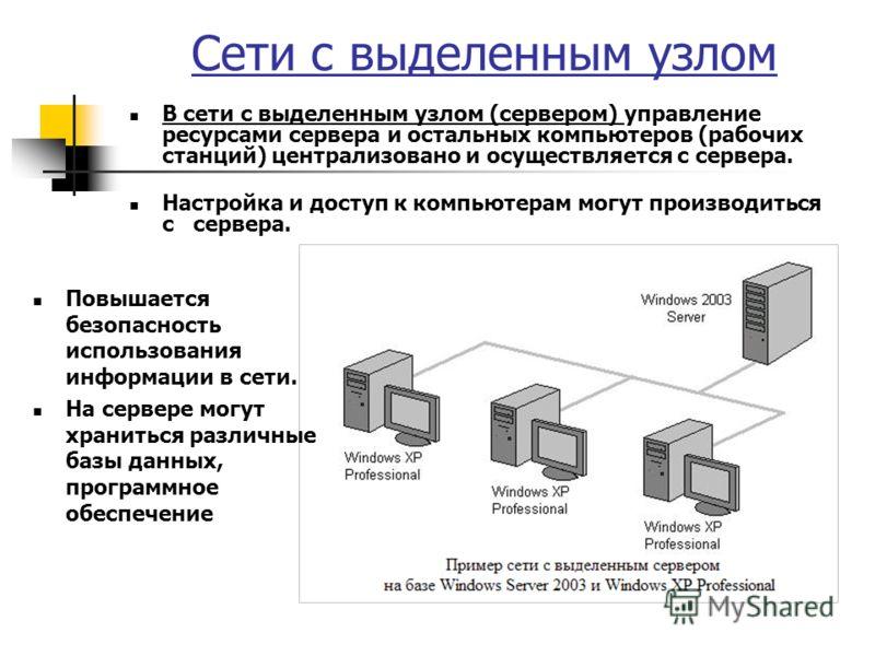 Сети с выделенным узлом В сети с выделенным узлом (сервером) управление ресурсами сервера и остальных компьютеров (рабочих станций) централизовано и осуществляется с сервера. Настройка и доступ к компьютерам могут производиться с сервера. Повышается