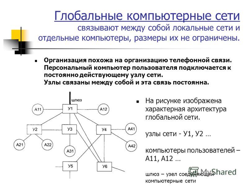 Глобальные компьютерные сети связывают между собой локальные сети и отдельные компьютеры, размеры их не ограничены. Организация похожа на организацию телефонной связи. Персональный компьютер пользователя подключается к постоянно действующему узлу сет