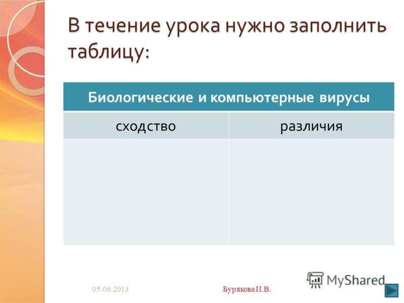 В течение урока нужно заполнить таблицу : Биологические и компьютерные вирусы сходстворазличия 05.06.2013Бурякова И.В.