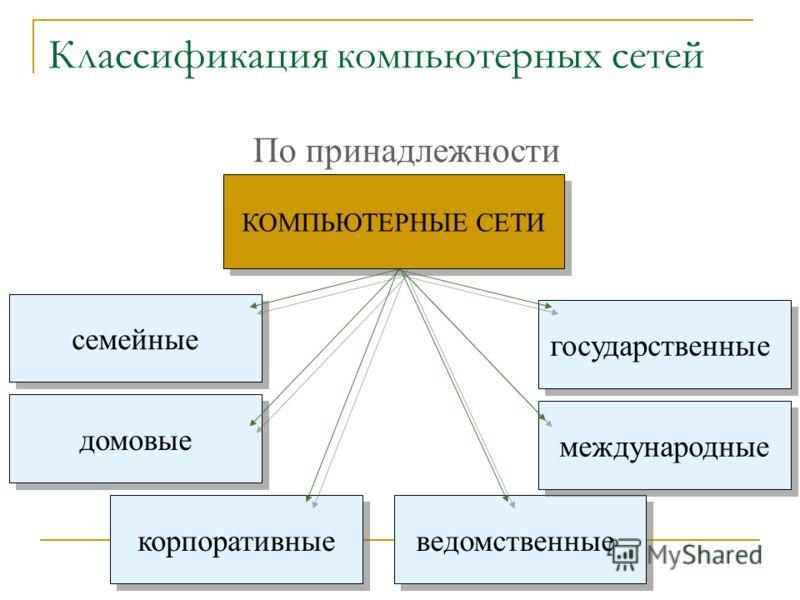 Классификация компьютерных сетей По принадлежности ведомственные государственные семейные корпоративные международные домовые КОМПЬЮТЕРНЫЕ СЕТИ