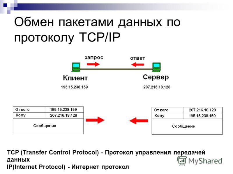 Обмен пакетами данных по протоколу TCP/IP 195.15.238.159207.216.18.128 TCP (Transfer Control Protocol) - Протокол управления передачей данных IP(Internet Protocol) - Интернет протокол