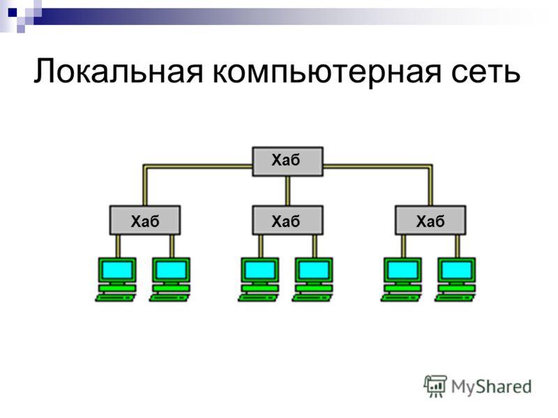 Локальная компьютерная сеть Хаб