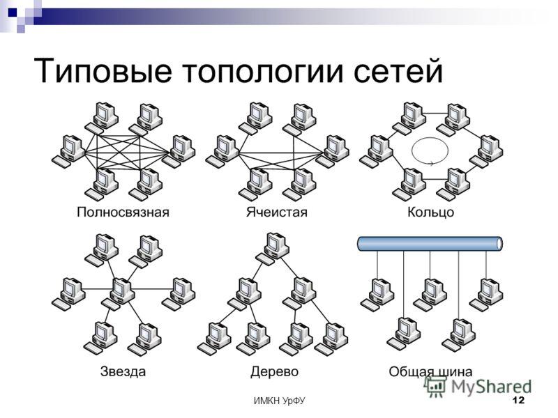 ИМКН УрФУ12 Типовые топологии сетей