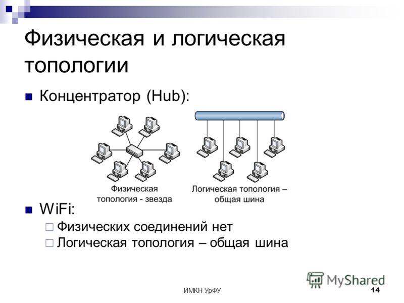 ИМКН УрФУ14 Физическая и логическая топологии Концентратор (Hub): WiFi: Физических соединений нет Логическая топология – общая шина