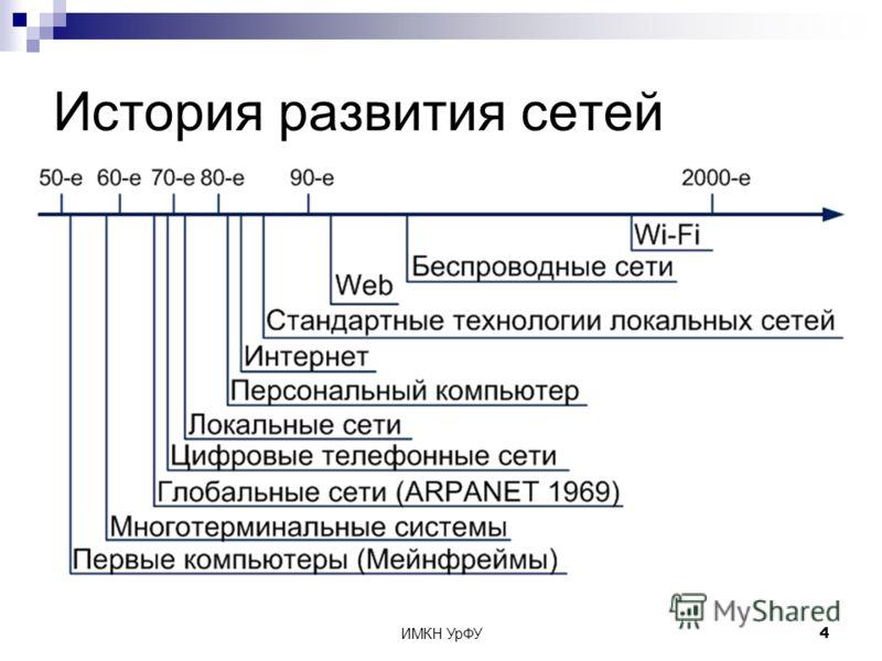 ИМКН УрФУ4 История развития сетей