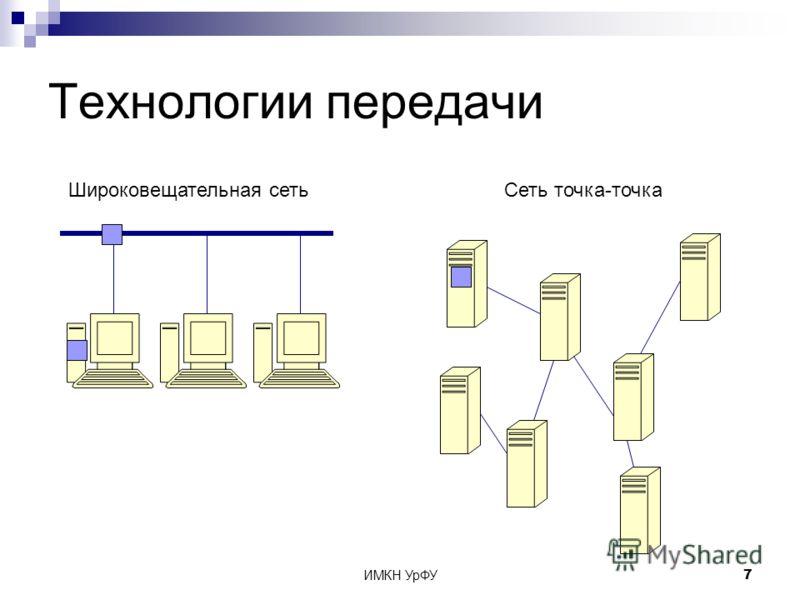 ИМКН УрФУ7 Технологии передачи Широковещательная сетьСеть точка-точка