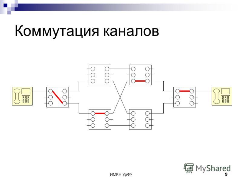 ИМКН УрФУ9 Коммутация каналов