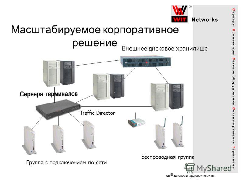 WIT Networks Copyright 1993-2006 Масштабируемое корпоративное решение Внешнее дисковое хранилище Traffic Director Беспроводная группа Группа с подключением по сети