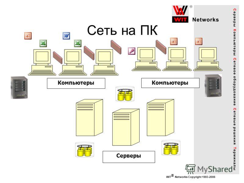 WIT Networks Copyright 1993-2006 Сеть на ПК Серверы Компьютеры