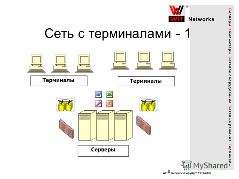 WIT Networks Copyright 1993-2006 Сеть с терминалами - 1 Серверы Терминалы