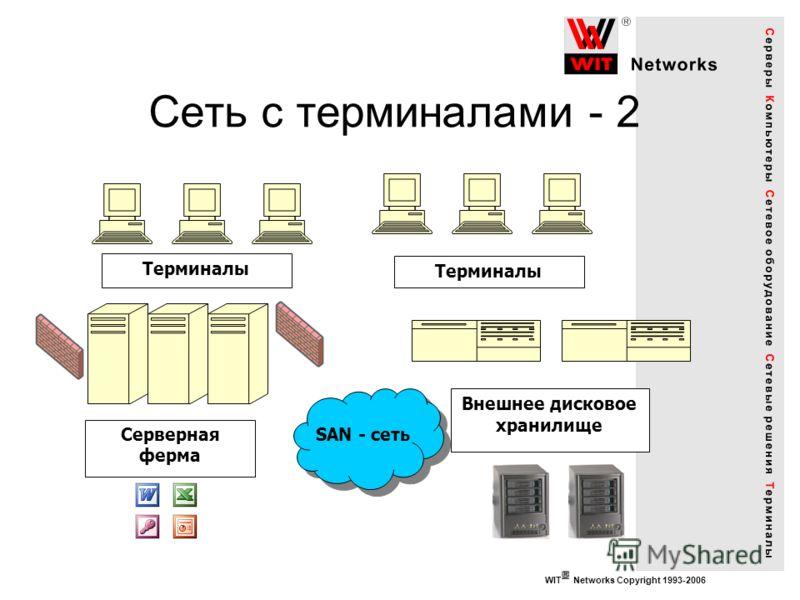 WIT Networks Copyright 1993-2006 Сеть с терминалами - 2 Серверная ферма Внешнее дисковое хранилище SAN - сеть Терминалы