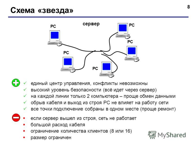 8 Схема «звезда» сервер РС единый центр управления, конфликты невозможны высокий уровень безопасности (всё идет через сервер) на каждой линии только 2 компьютера – проще обмен данными обрыв кабеля и выход из строя РС не влияет на работу сети все точк