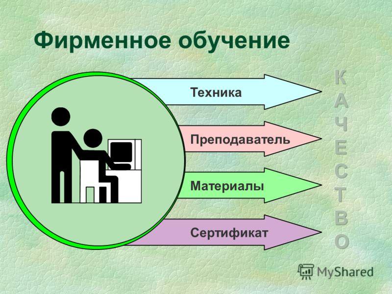 Фирменное обучение Техника ПреподавательМатериалы Сертификат