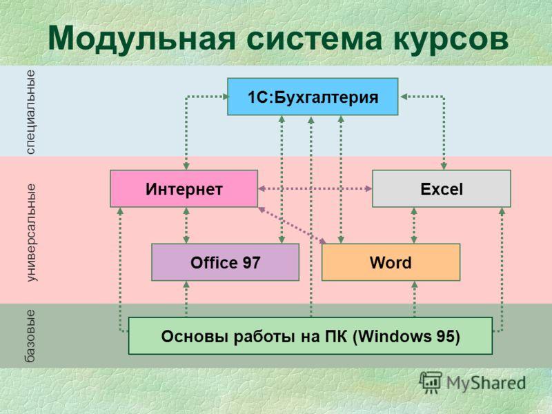 Модульная система курсов 1С:Бухгалтерия Интернет Office 97 Excel Word Основы работы на ПК (Windows 95) базовые специальные универсальные