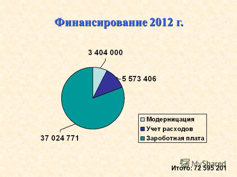 Финансирование 2012 г. Итого: 72 595 201