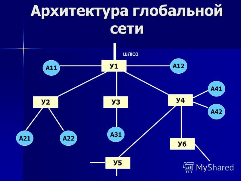 Архитектура глобальной сети У1 У3У2 У4 У6 У5 А11 А21А22 А31 А42 А41 А12 шлюз