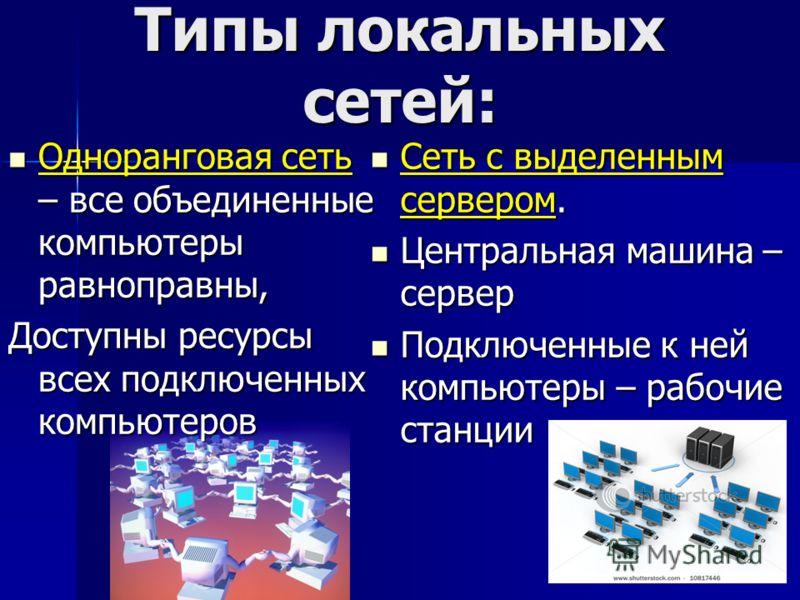 Типы локальных сетей: Одноранговая сеть – все объединенные компьютеры равноправны, Одноранговая сеть – все объединенные компьютеры равноправны, Доступны ресурсы всех подключенных компьютеров Сеть с выделенным сервером. Сеть с выделенным сервером. Цен