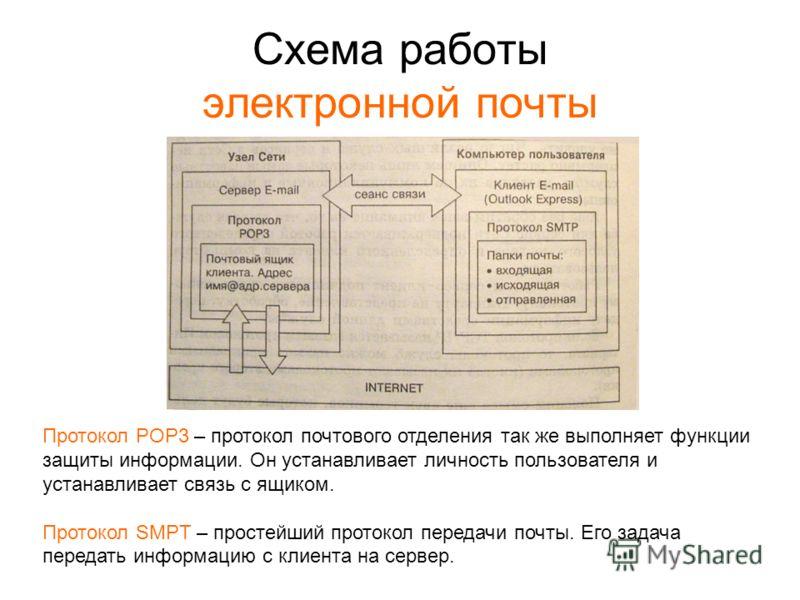 Схема работы электронной почты Протокол POP3 – протокол почтового отделения так же выполняет функции защиты информации. Он устанавливает личность пользователя и устанавливает связь с ящиком. Протокол SMPT – простейший протокол передачи почты. Его зад