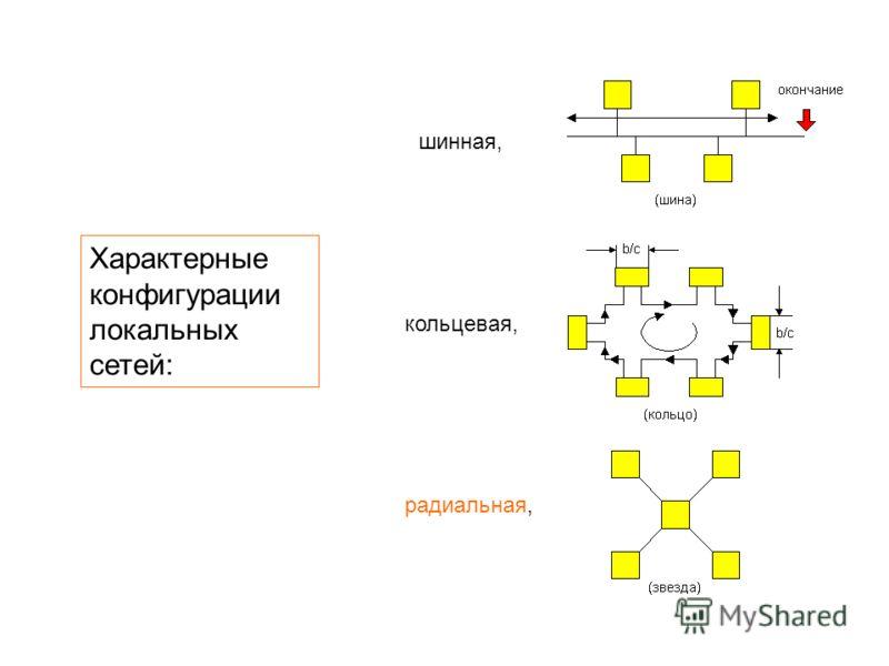 Характерные конфигурации локальных сетей: кольцевая, шинная, радиальная,