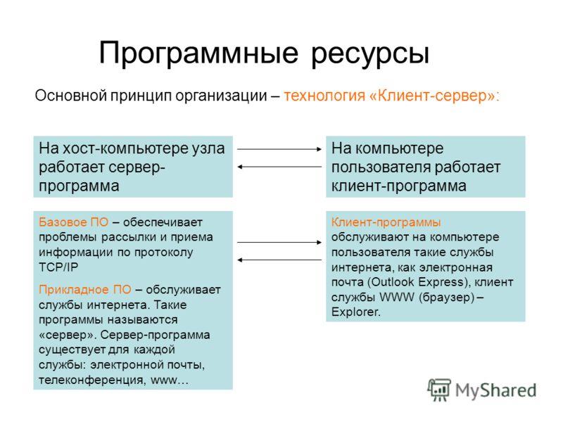 Основной принцип организации – технология «Клиент-сервер»: Программные ресурсы На хост-компьютере узла работает сервер- программа На компьютере пользователя работает клиент-программа Базовое ПО – обеспечивает проблемы рассылки и приема информации по