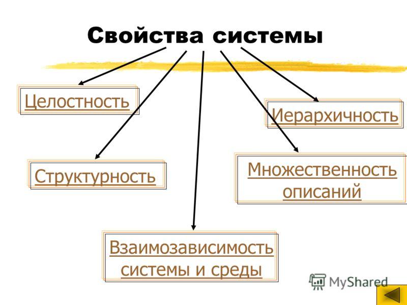 Свойства системы Целостность Структурность Взаимозависимость системы и среды Иерархичность Множественность описаний