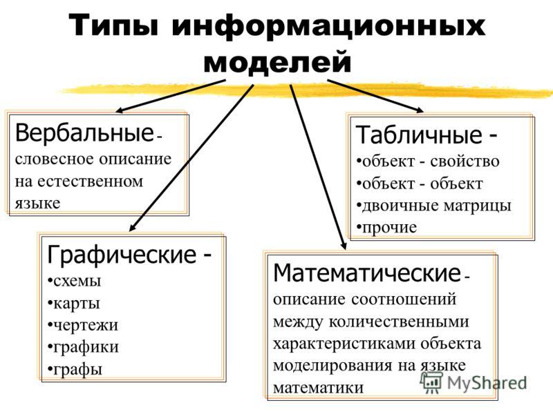 Типы информационных моделей Вербальные - словесное описание на естественном языке Графические - схемы карты чертежи графики графы Табличные - объект - свойство объект - объект двоичные матрицы прочие Математические - описание соотношений между количе