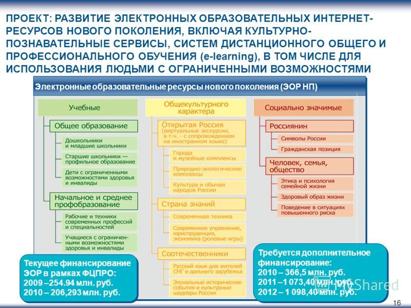 16 Электронные образовательные ресурсы нового поколения (ЭОР НП) Текущее финансирование ЭОР в рамках ФЦПРО: 2009 –254.94 млн. руб. 2010 – 206,293 млн. руб. Текущее финансирование ЭОР в рамках ФЦПРО: 2009 –254.94 млн. руб. 2010 – 206,293 млн. руб. Тре
