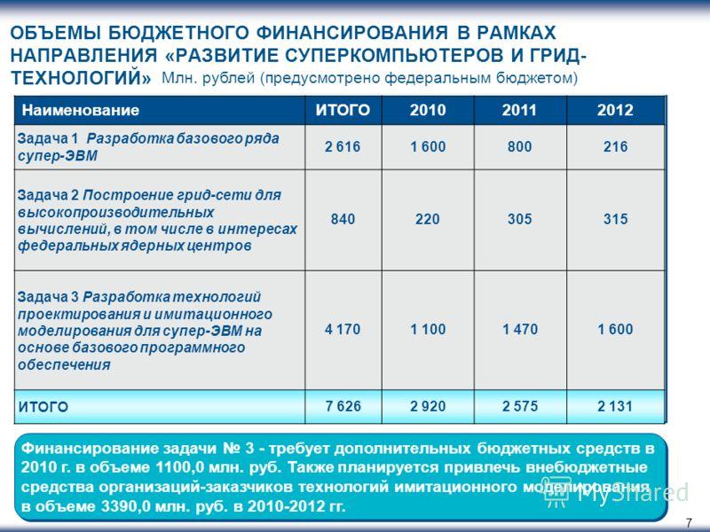 7 ОБЪЕМЫ БЮДЖЕТНОГО ФИНАНСИРОВАНИЯ В РАМКАХ НАПРАВЛЕНИЯ «РАЗВИТИЕ СУПЕРКОМПЬЮТЕРОВ И ГРИД- ТЕХНОЛОГИЙ» Млн. рублей (предусмотрено федеральным бюджетом) НаименованиеИТОГО201020112012 Задача 1 Разработка базового ряда супер-ЭВМ 2 6161 600800216 Задача