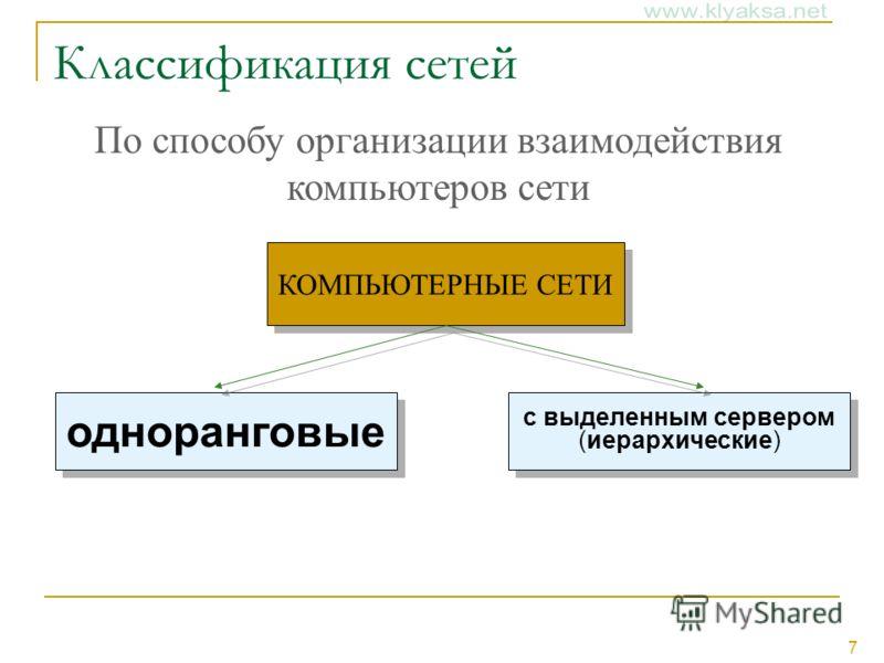 7 Классификация сетей КОМПЬЮТЕРНЫЕ СЕТИ одноранговые с выделенным сервером (иерархические) По способу организации взаимодействия компьютеров сети