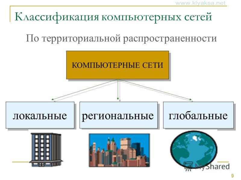 9 Классификация компьютерных сетей КОМПЬЮТЕРНЫЕ СЕТИ локальные региональные глобальные По территориальной распространенности
