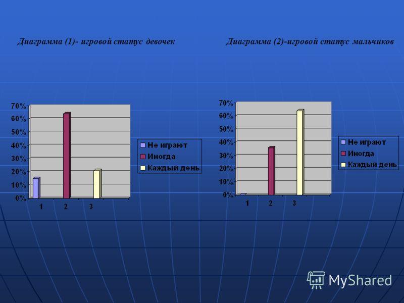 Диаграмма (1)- игровой статус девочекДиаграмма (2)-игровой статус мальчиков