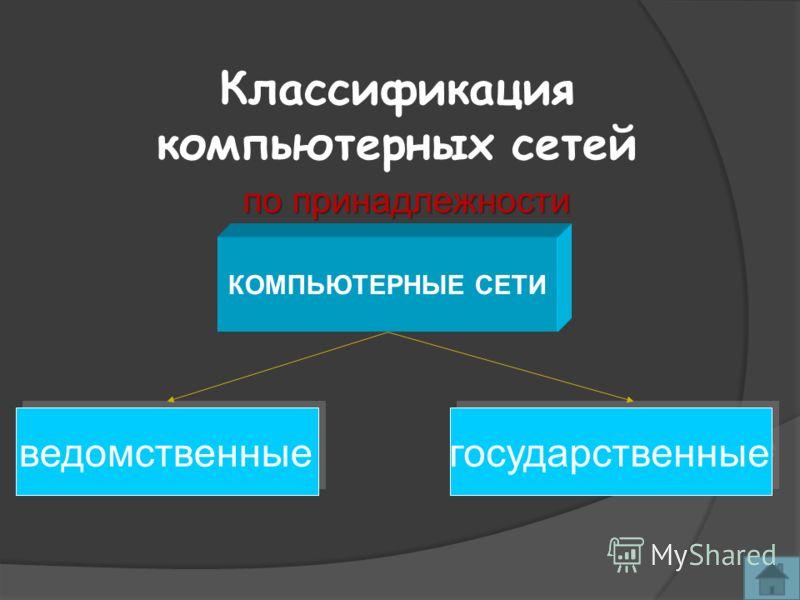 Классификация компьютерных сетей КОМПЬЮТЕРНЫЕ СЕТИ ведомственные государственные по принадлежности