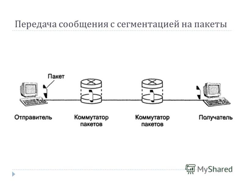 Передача сообщения с сегментацией на пакеты