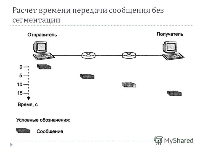 Расчет времени передачи сообщения без сегментации