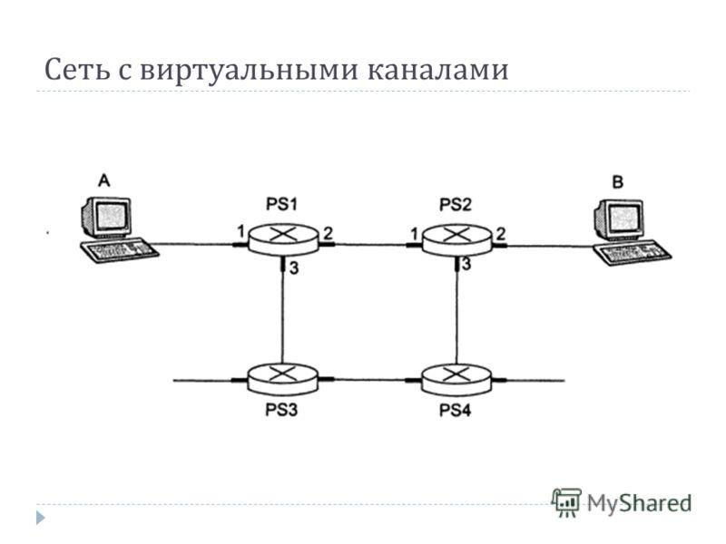 Сеть с виртуальными каналами