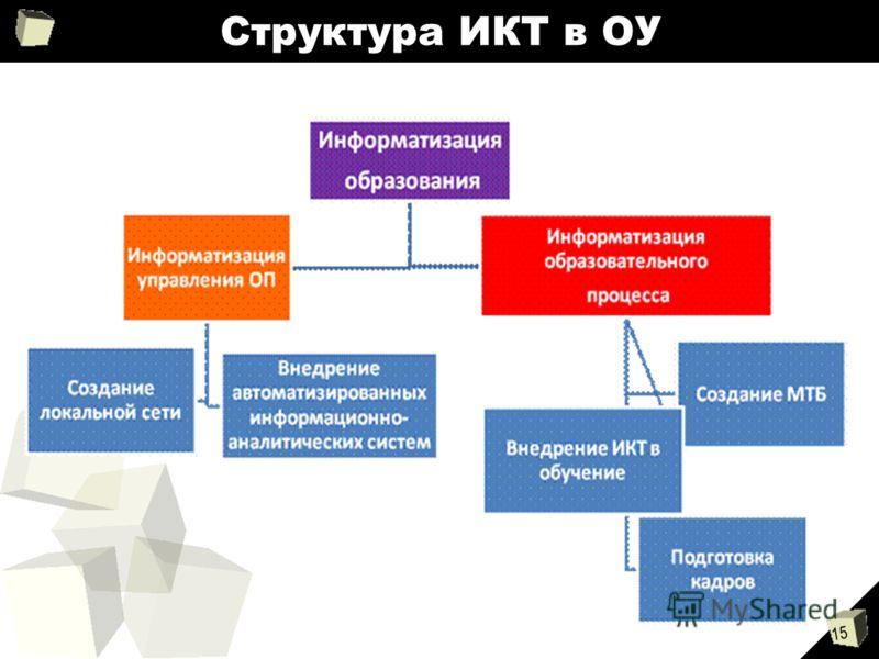 15 Структура ИКТ в ОУ