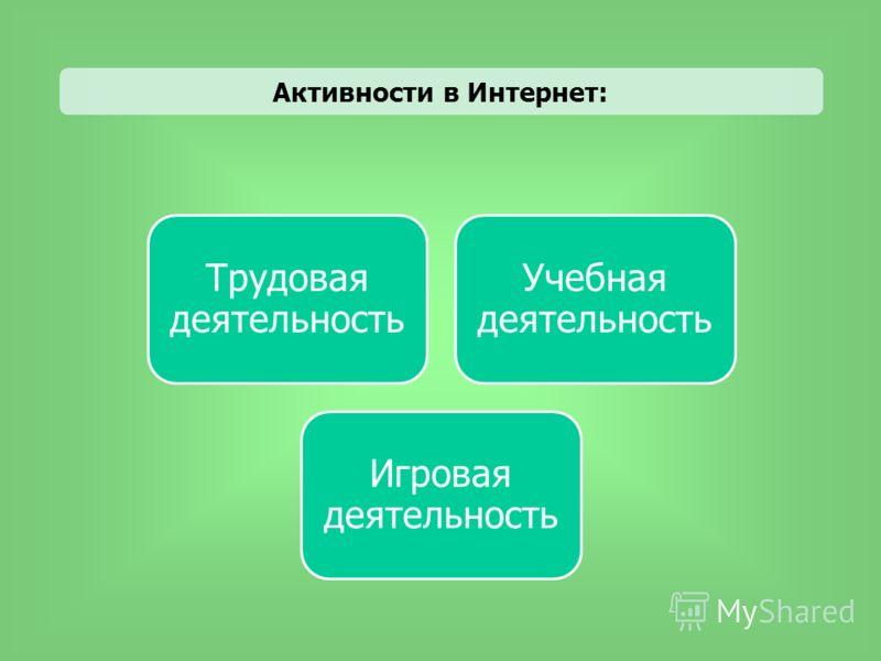 Трудовая деятельность Учебная деятельность Игровая деятельность Активности в Интернет: