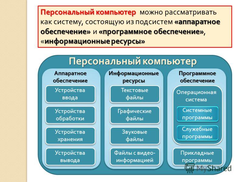 Персональный компьютер « аппаратное обеспечение »« программное обеспечение » информационные ресурсы » Персональный компьютер можно рассматривать как систему, состоящую из подсистем « аппаратное обеспечение » и « программное обеспечение », « информаци
