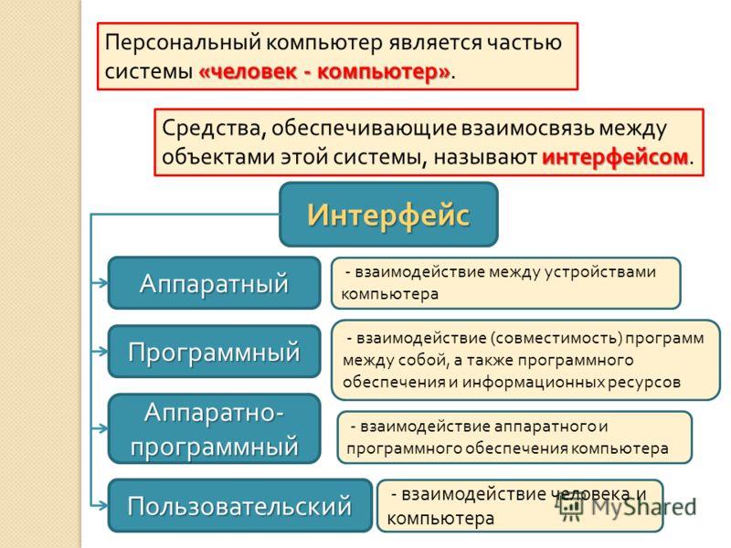 « человек - компьютер » Персональный компьютер является частью системы « человек - компьютер ». интерфейсом Средства, обеспечивающие взаимосвязь между объектами этой системы, называют интерфейсом. Интерфейс Аппаратный Программный Аппаратно - программ