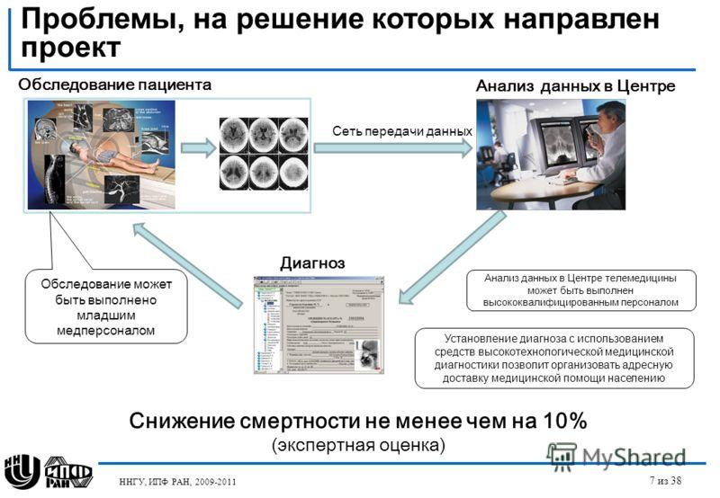 ННГУ, ИПФ РАН, 2009-2011 Проблемы, на решение которых направлен проект 7 из 38 Обследование пациента Сеть передачи данных Анализ данных в Центре Диагноз Анализ данных в Центре телемедицины может быть выполнен высококвалифицированным персоналом Устано