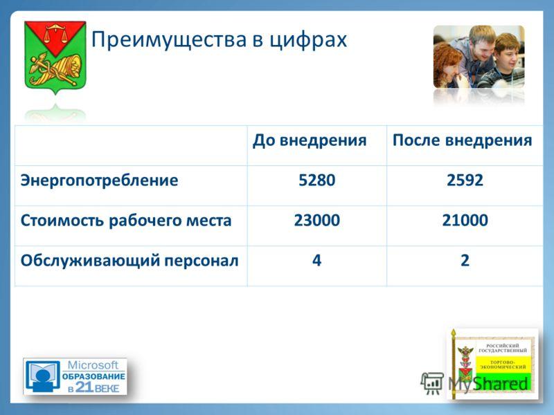 Преимущества в цифрах До внедренияПосле внедрения Энергопотребление52802592 Стоимость рабочего места2300021000 Обслуживающий персонал42