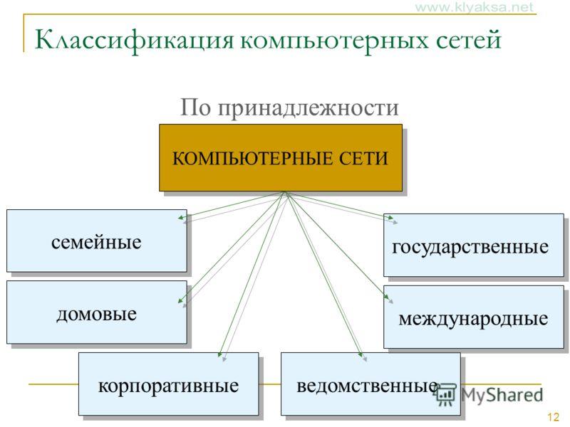 12 Классификация компьютерных сетей По принадлежности ведомственные государственные семейные корпоративные международные домовые КОМПЬЮТЕРНЫЕ СЕТИ