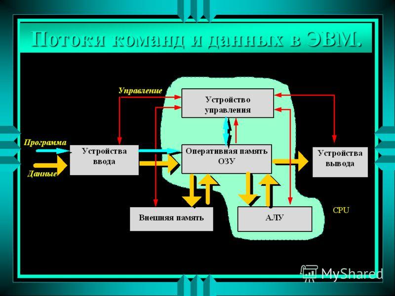 Потоки команд и данных в ЭВМ.