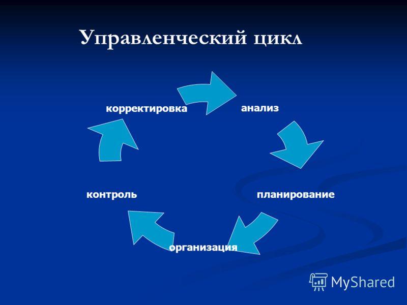 анализ планирование организация контроль корректировка Управленческий цикл