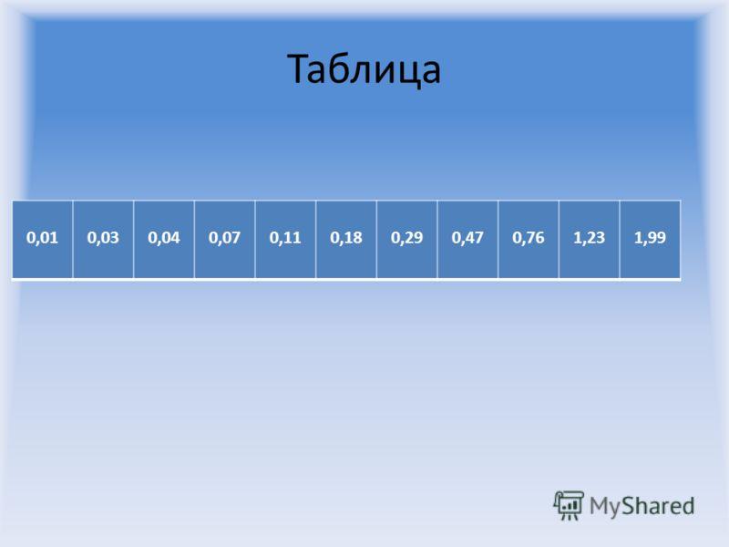Таблица 0,010,030,040,070,110,180,290,470,761,231,99