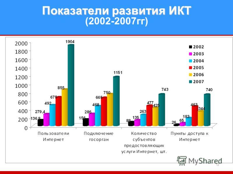 12 Показатели развития ИКТ Показатели развития ИКТ (2002-2007гг)