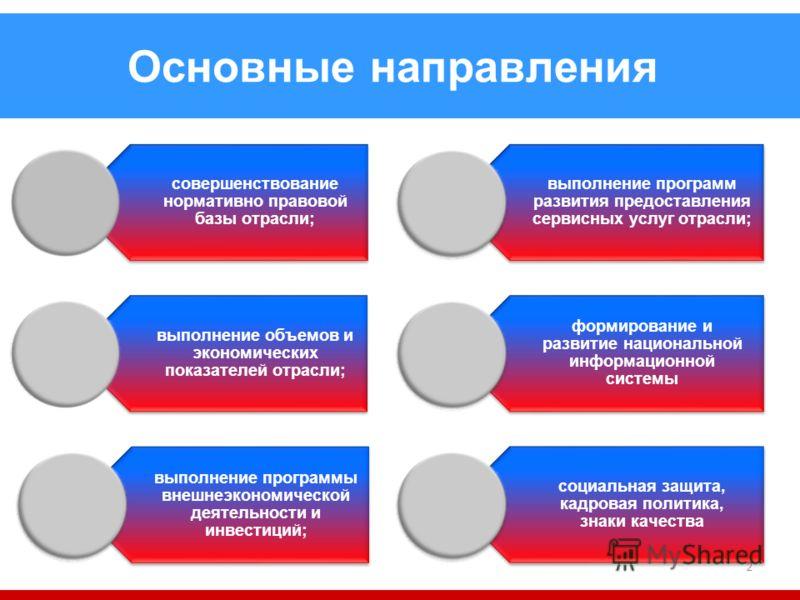 2 Основные направления совершенствование нормативно правовой базы отрасли; выполнение объемов и экономических показателей отрасли; выполнение программы внешнеэкономической деятельности и инвестиций; выполнение программ развития предоставления сервисн