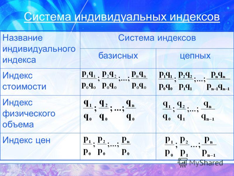 Система индивидуальных индексов Название индивидуального индекса Система индексов базисныхцепных Индекс стоимости Индекс физического объема Индекс цен