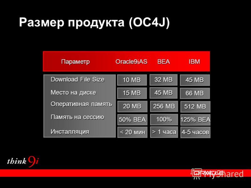 Размер продукта (OC4J) Download File Size Место на диске Оперативная память Память на сессию Oracle9AS Oracle9 i ASBEAIBMПараметр 10 MB 15 MB 32 MB 45 MB 66 MB 20 MB 50% BEA 256 MB 100%100% 512 MB 125% BEA < 20 мин > 1 часа 4-5 часов Инсталляция