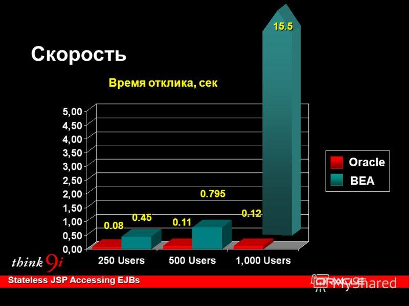 Stateless JSP Accessing EJBs 0.08 0.11 Oracle BEA 0.45 0.12 0.795 15.5 Скорость Время отклика, сек